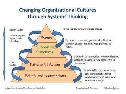 bringing a change in organizational culture Managing change for employees phases of organizational evaluate differing strategies for enabling changes within an organizational culture while mitigating resistance and organizational change often elicits concern and discomfort among employees change is a human effort as much as it.